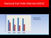 hispanic-vote-2010-4