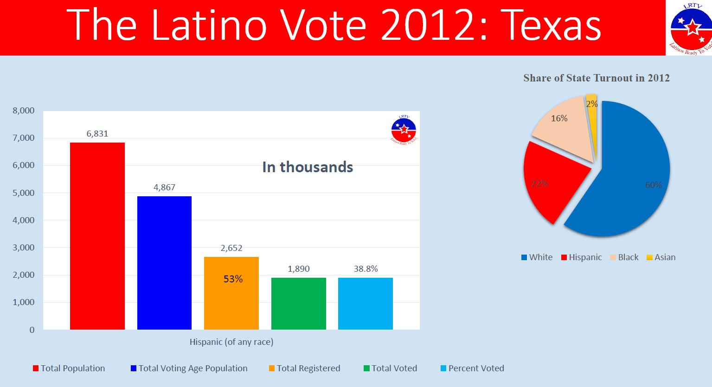TX-Latino-Vote
