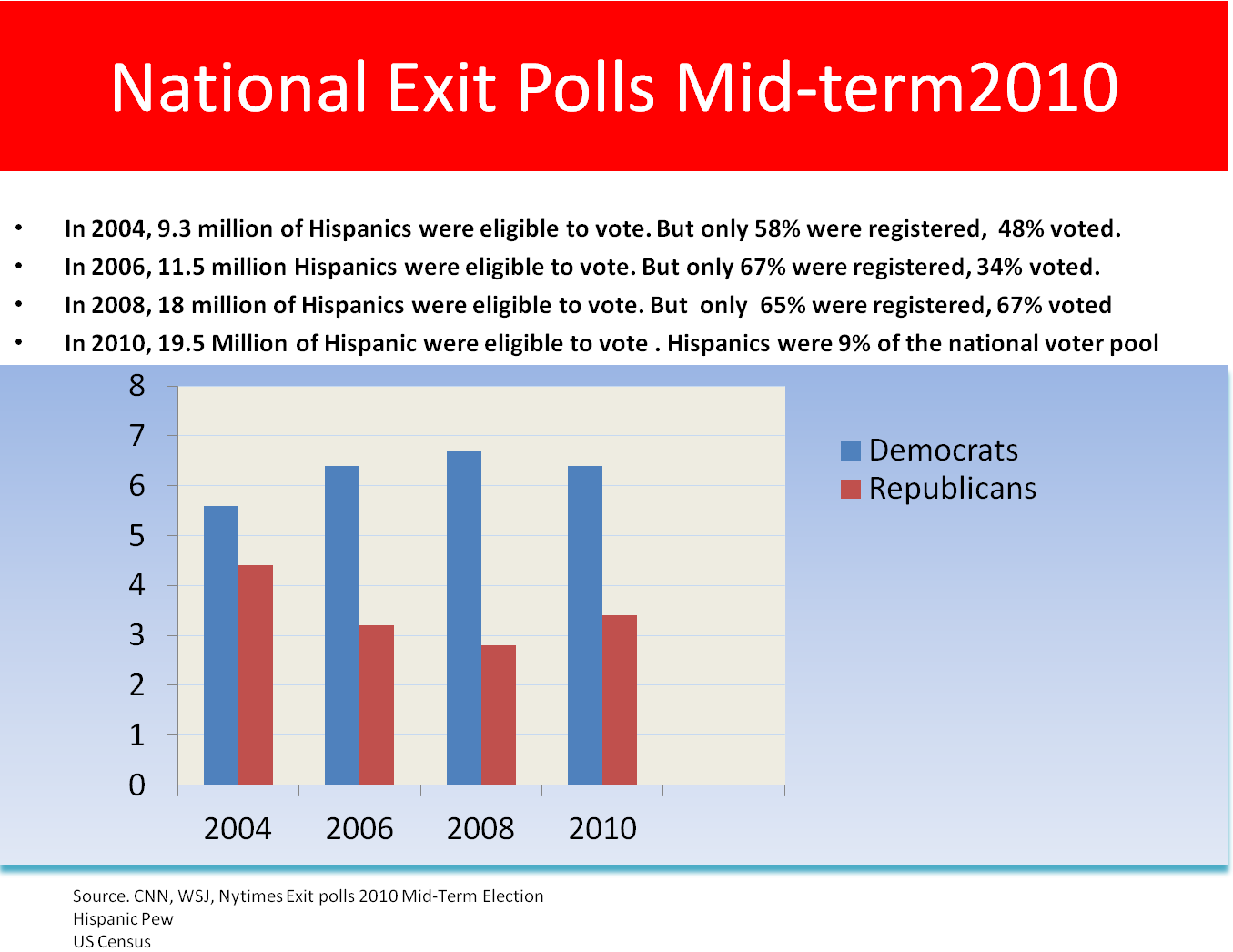 an analysis of the latino votes The hispanic vote in the 2004 presidential election: this paper examines hispanic voting behavior in the 2004 presidential election our research makes a signi cant contribution to the literature on hispanic politics analysis 4we searched for the.