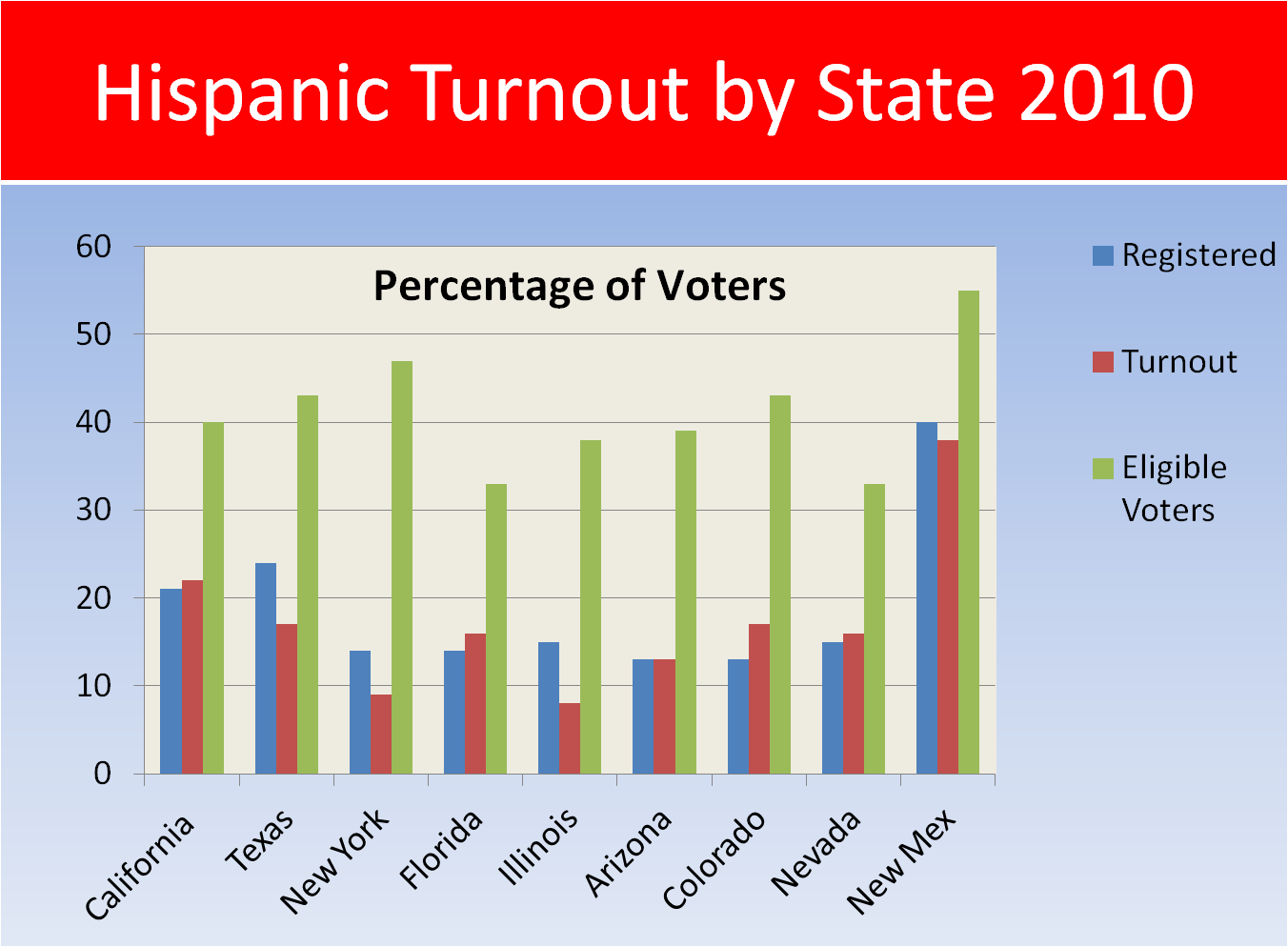the issues on why voter turnout is low in texas After push to mobilize new voters, turnout surges in texas   with the state's controversial voter id  issues that matter to new voters the turnout numbers.