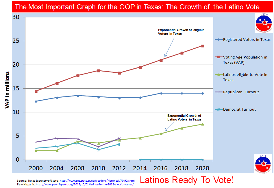 The causes of low voter turnout in the state of texas
