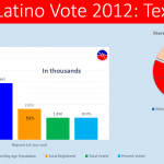 TX-Latino Vote