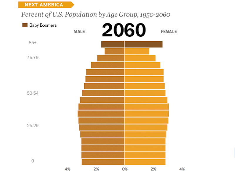 pews-population-pyramid-gif-is-the-fastest-way-to-understand-americas-changing-demographics.jpg