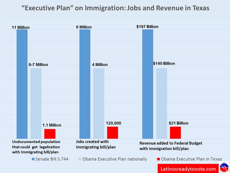 Obama Plan on imm
