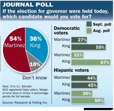 NM Poll