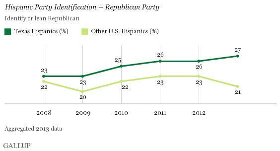 latino GOP Gallup