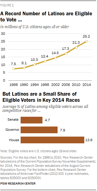 PH-2014-10-latino-voters-2014-midterm-election-00-01