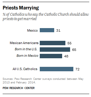 FT_14.12.8_Priests.Marrying