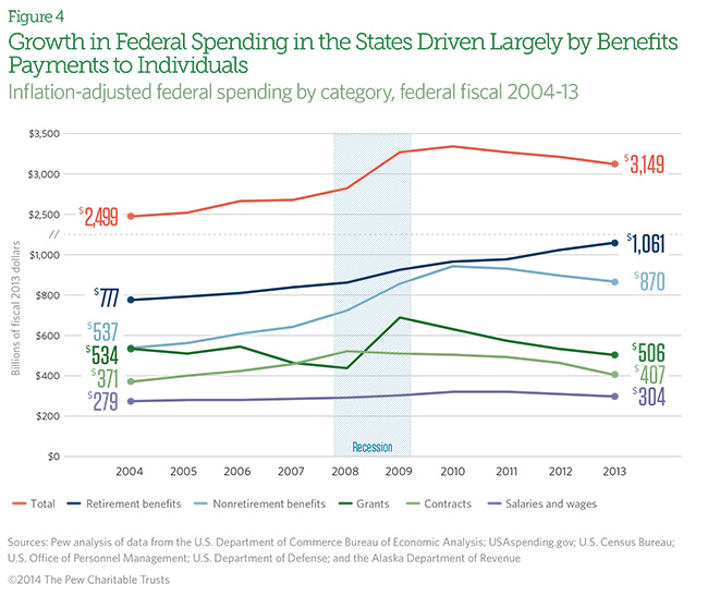 Federal_Spending_fig4