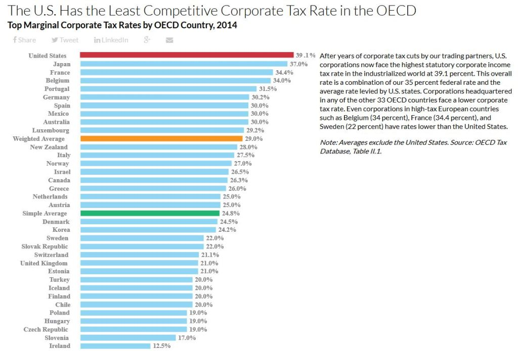 US-has-the-least-competitive-corporate-tax-rate-in-the-OECD