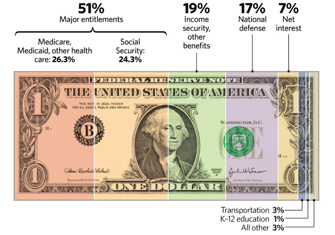 report wasteful spending equal taxes americans article