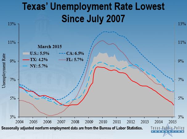 UnemploymentVance1
