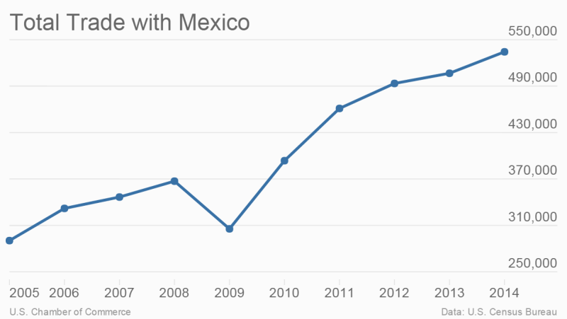 total-trade-with-mexico-total-trade_chartbuilder