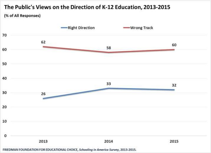 Schooling-in-America-Survey-Perceived-Direction-of-K12-Ed-7-1-15-chart1