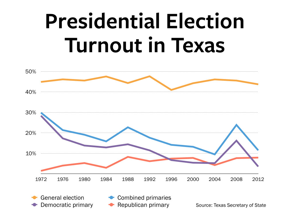 turnout_charts.001
