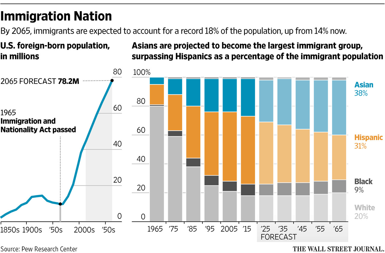 the immigration of latinos and hispanics in the american region essay Home essays hispanic and latinos hispanic and latinos americans, immigration hispanic population grew in every region.