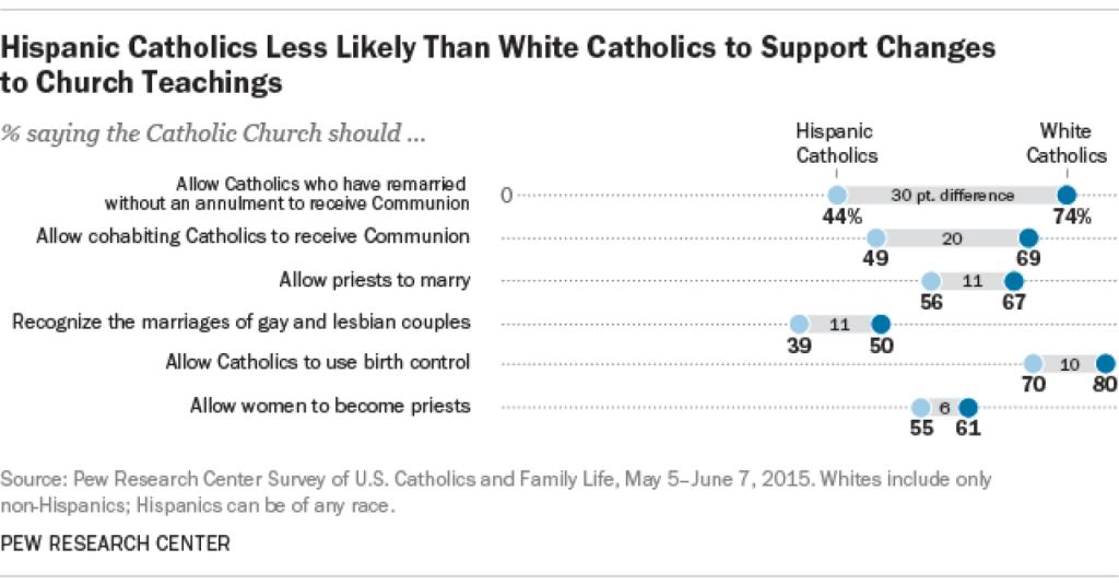 Pew-Catholics
