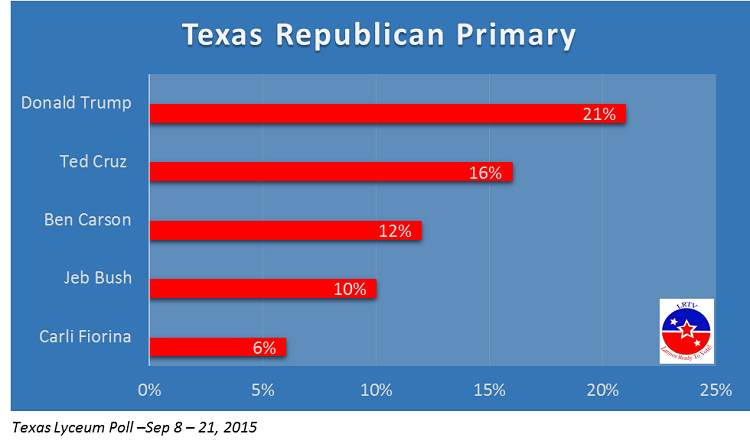 Texas GOp Primary