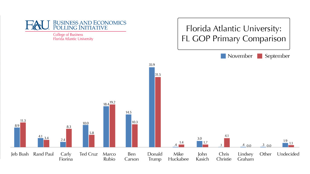 FAU_GOP_Primary_Comparison.03