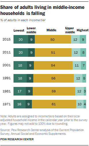 Pew- Large Gap Income Increases.png 2