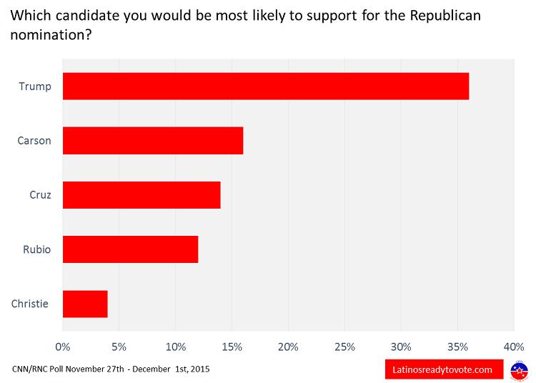Polls 1
