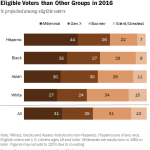 Millenial  Latinos voters