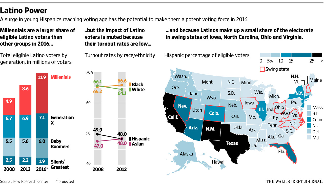 latino voter registration reached - 1280×727