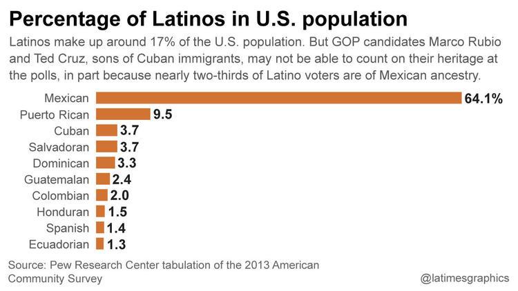 la-na-g-percentage-of-latinos-in-u-s-20160311
