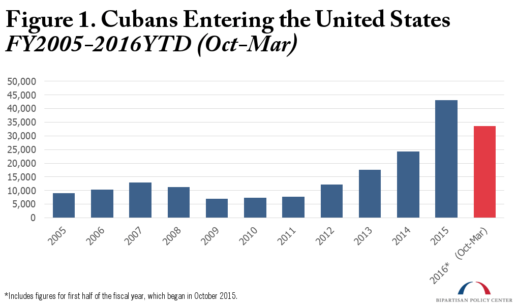 Cubans-entering-the-United-States-