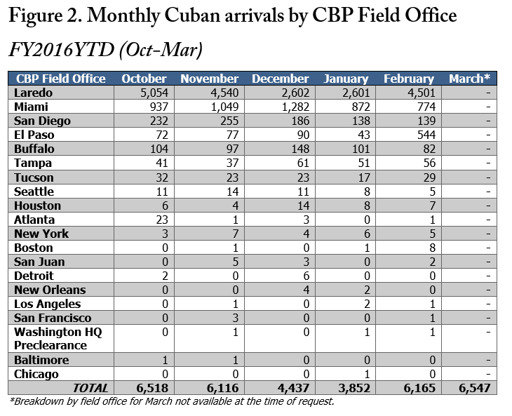 monthly-cuban-arrivals 2