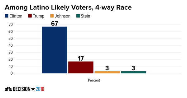 among_latino_likely_voters_4-way_race_clinton_trump_johnson_stein_chartbuilder_4719baca73ff3b234ecb2c04907e0535-nbcnews-ux-600-480