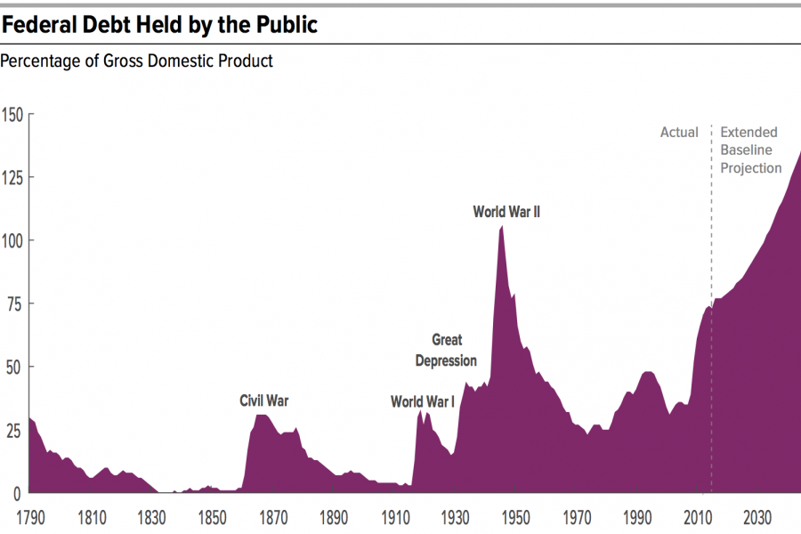federaldebt