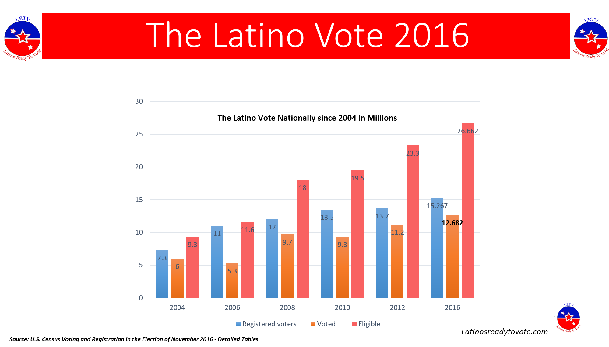 Latino vote – National