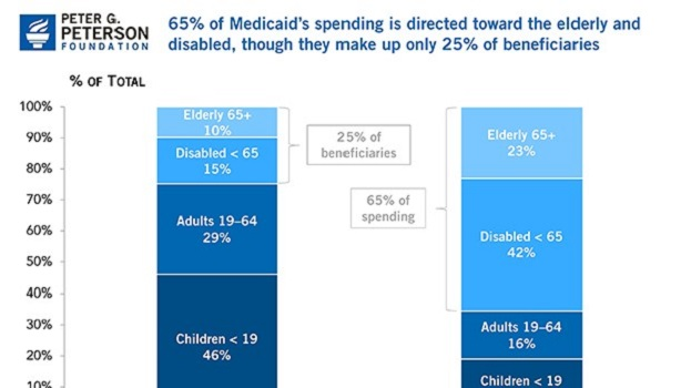 65%-of-Medicaids-spending-is-directed-toward-the-elderly-and-disabled-though-they-make-up-only-25%-of-beneficiaries