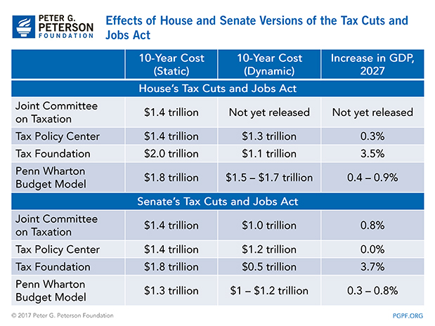 Effects-of-House-and-Senate-versions-of-the-tax-cuts-and-jobs-act
