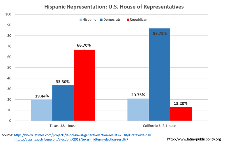 New TX-CA House Hispanic