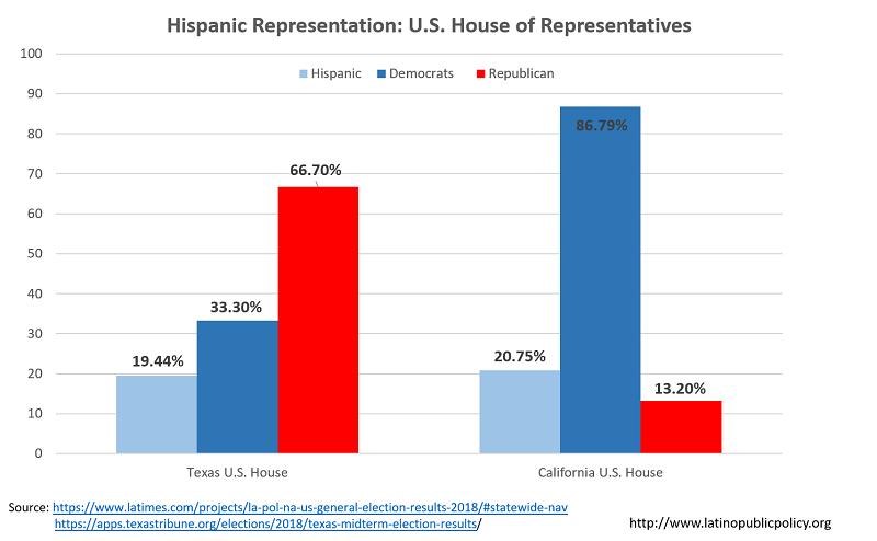 New TX-CA House Hispanic