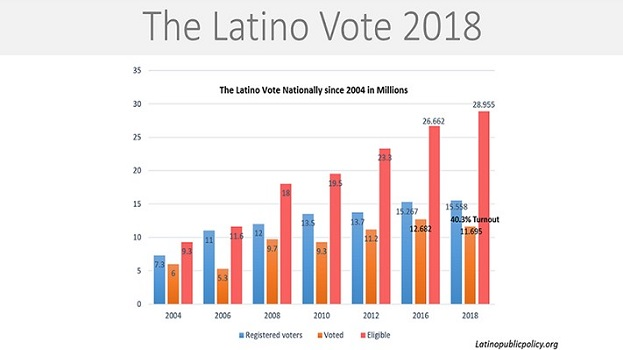 Latino Vote 2018